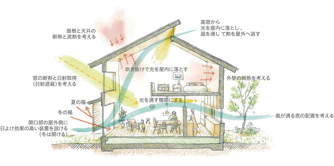 パッシブデザインの家の光と風を取り入れる設計思想の図解(イラスト)