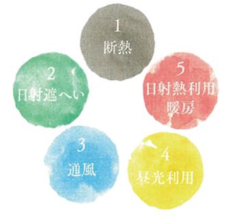 パッシブデザインの5つの要素の概念図