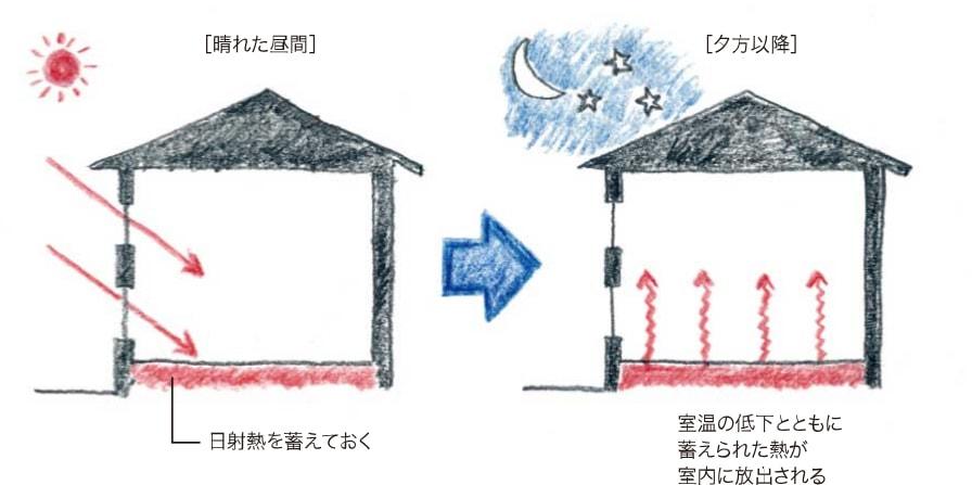 晴れた昼間、夕方の蓄熱の利用の仕方の概念図