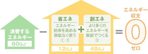 ZEHの概念をわかりやすくまとめた図:太陽光発電をして『創る』エネルギーと『使う』エネルギーが、ほぼ同じになる住宅がZEH(ゼッチ)