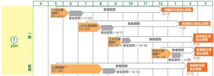 ZEH支援事業の2020年の公募スケジュール一覧(図解)