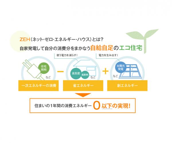 ZEHの自給自足エコ住宅システム